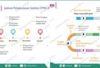 Infografis Jadwal Pelaksanaan & ALur Pendaftaran CPNS 2019