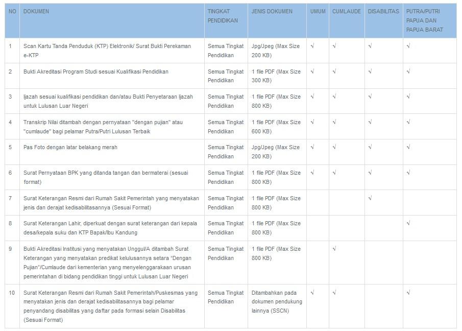 persyaratan dokumen cpns bpk 2019
