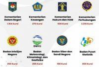Pendaftaran CASN ! Inilah 8 Instansi yang Membuka Sekolah Kedinasan 2021