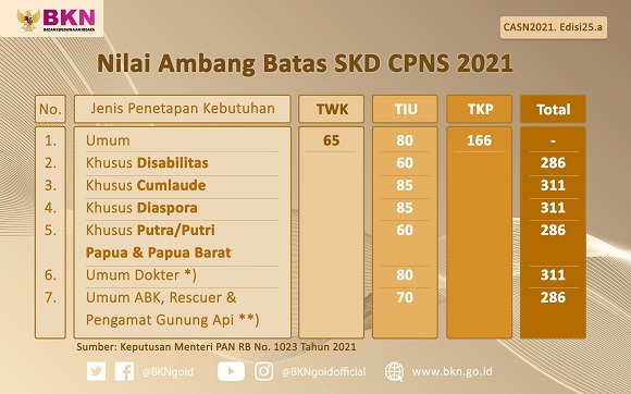 Catat ! Inilah Daftar Passing Grade SKD CPNS 2021